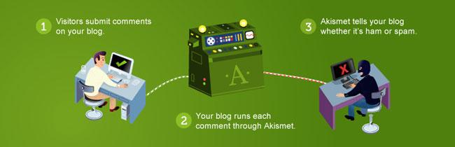 akismet wordpress plugin screenshot