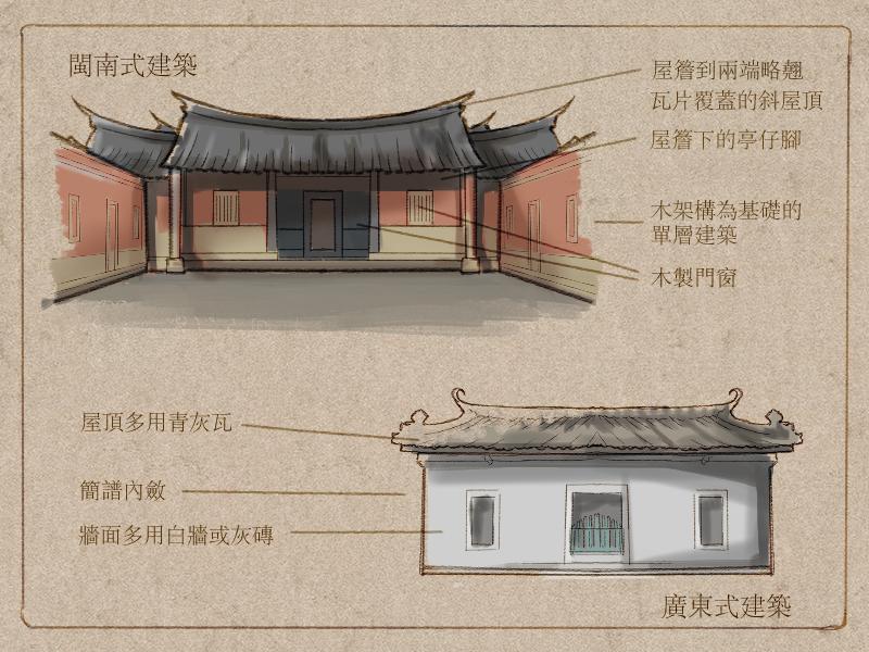 【島嶼說書人】圖解臺灣建築史系列——你家的事說給你聽(卷二) | 文化銀行 — vocus
