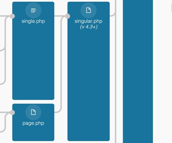Singular PHP Template WordPress