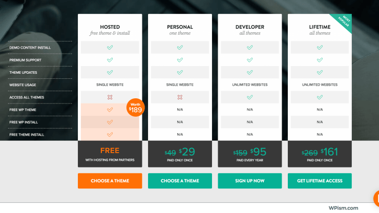 ThemeFuse coupon discount pricing plans
