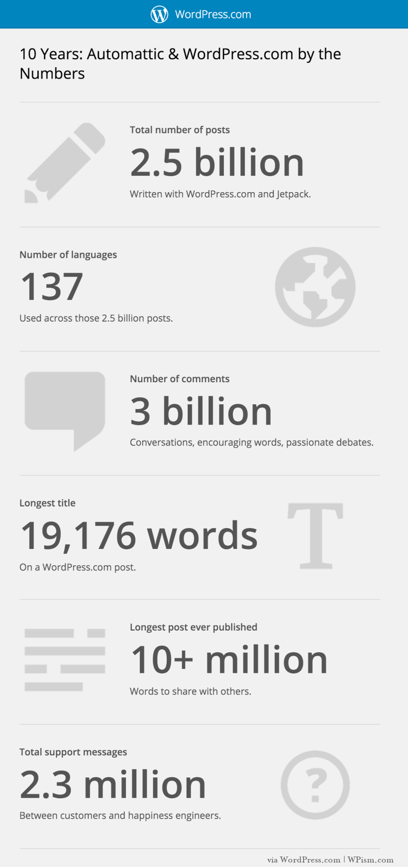 WordPress-Infographics-10-Years of WordPress.com