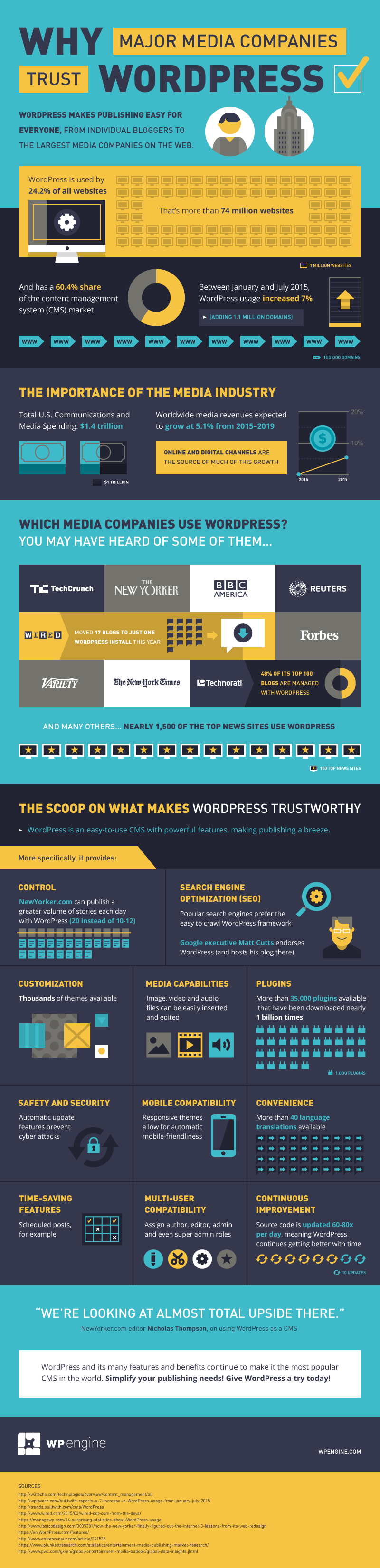 WordPress Use Media Industry WordPress Infographic
