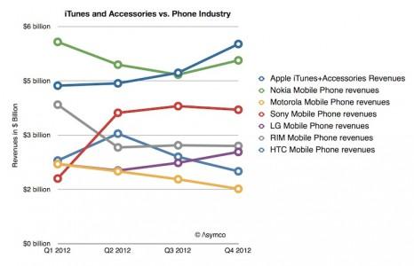 asymco_itunes_phone_revenues