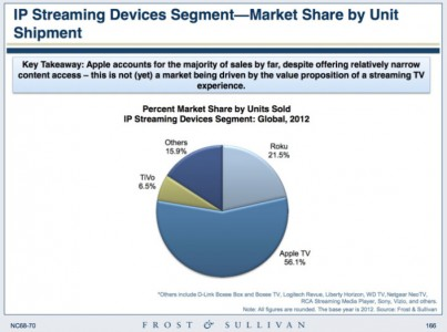 apple-tv-streaming-device-market