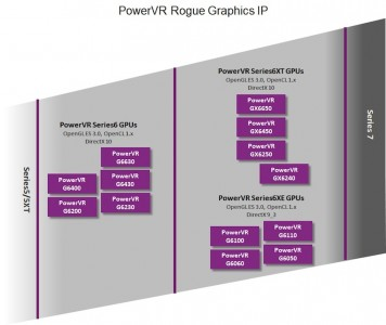 powervr_series6xt_roadmap