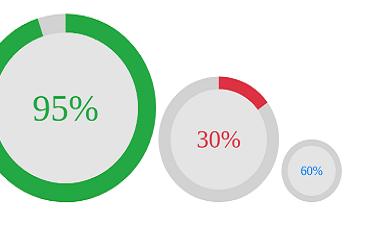 Embed CSS Based Circular Progress Bars In Wordpress Using Shortcode