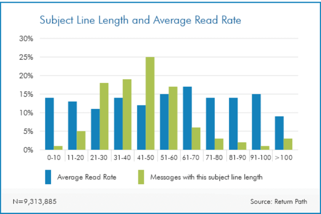 Subject line graph