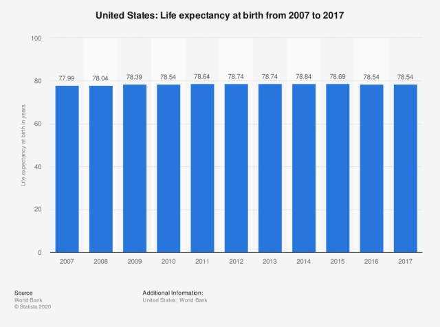 Life expectancy in the US 2017.
