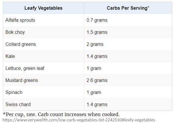 A list of the lowest low carb veggies (leafy veg).