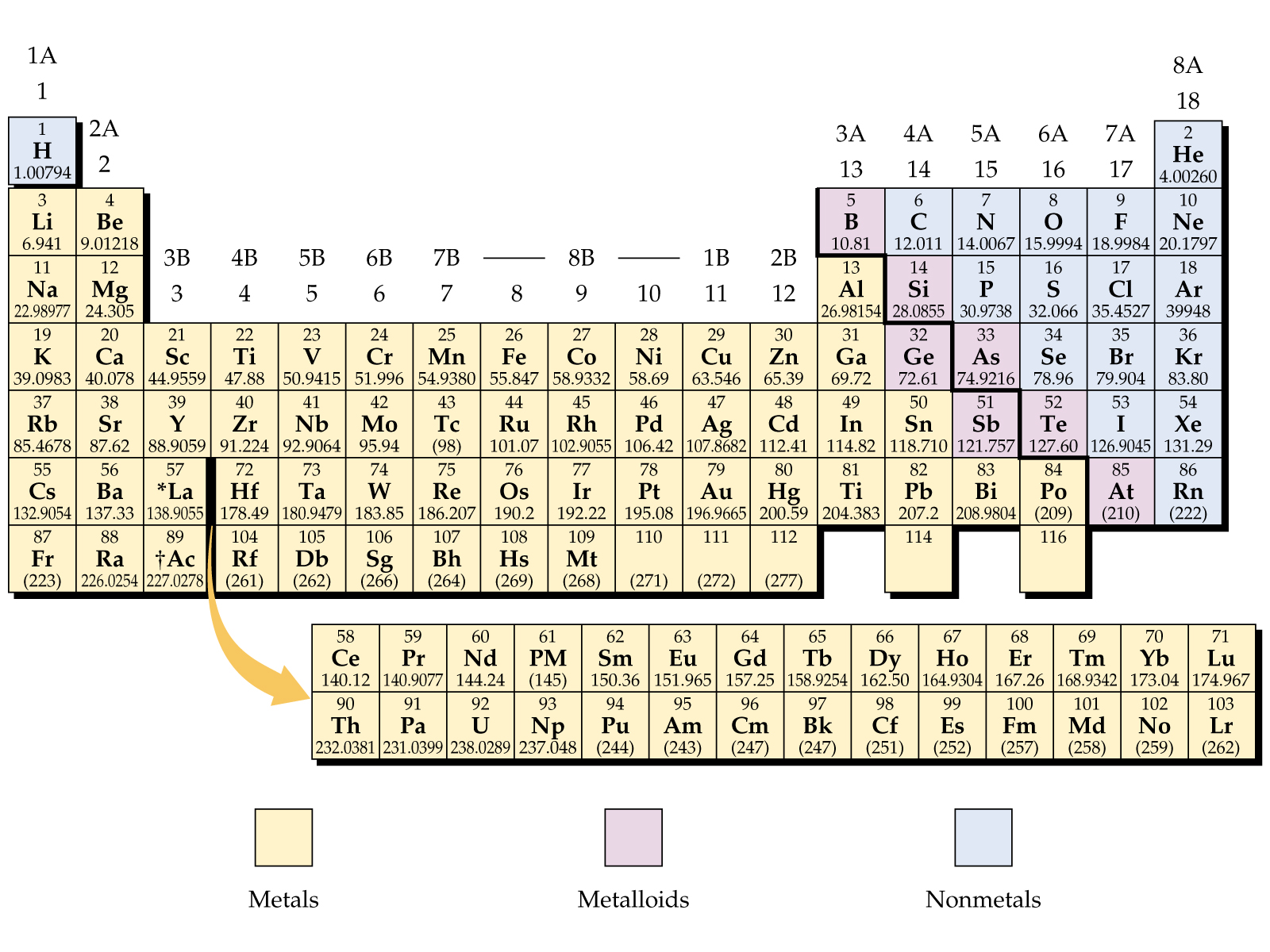 New The Periodic Table Labeled In Metals Metalloids And Nonmetals