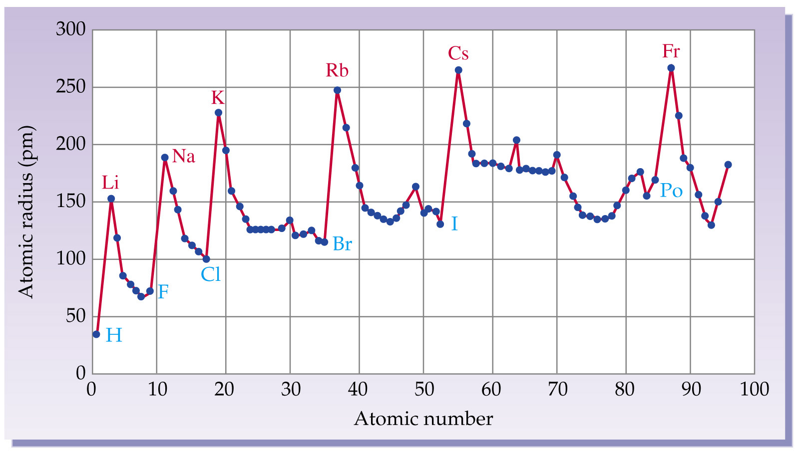Solved On The Graph Of Atomic Radius Vs Atomic Number A