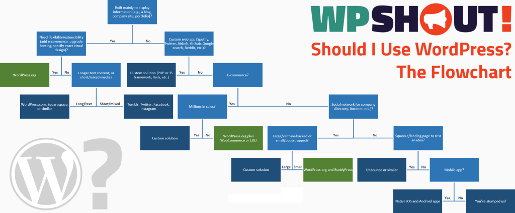 when to use wordpress flowchart