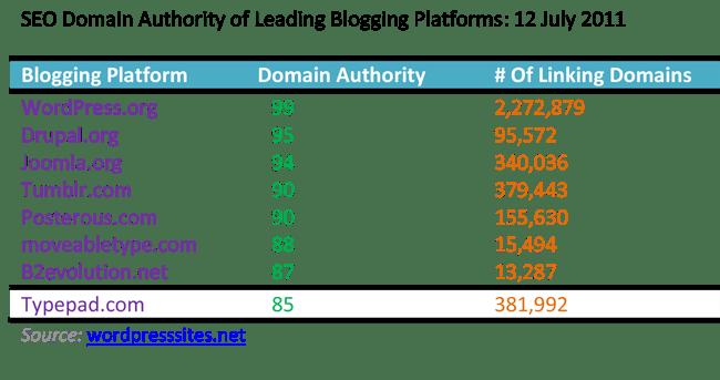 Web Design and SEO-Choose the right blogging platform