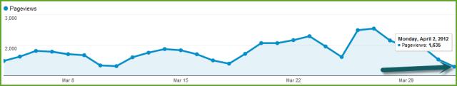 Decrease In Page Views