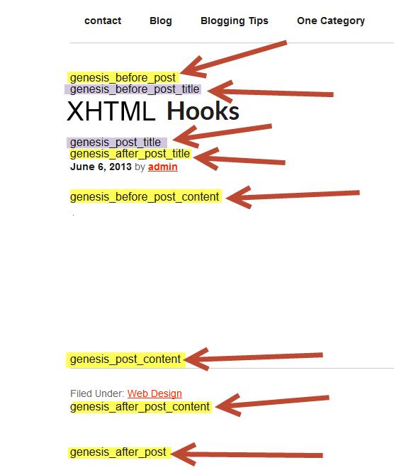 XHTML Loop Hooks