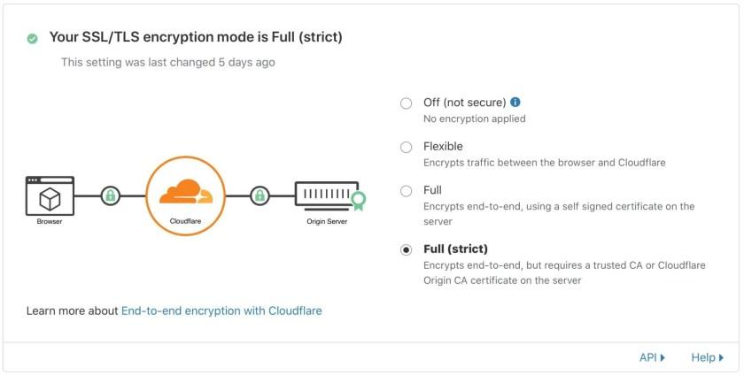 Strict SSL Cloudflare