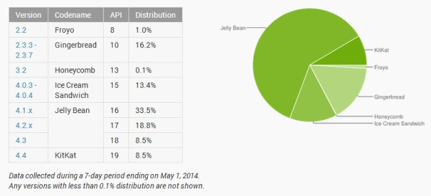 android-version-usage