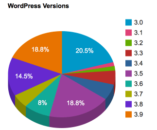 18.8% Of WordPress Sites Are Running On Version 3.5