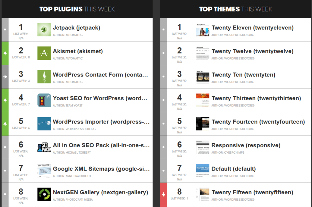 Top 100 Plugins and Themes of The Week