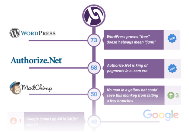wordpress-nps-results