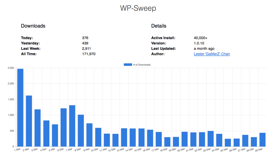 New WPstats.me Site Displays WordPress.org Plugin Download Stats