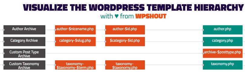 Pretty Wordpress Template Hierarchy Diagram Wordpress Tavern