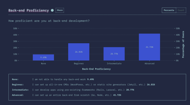 Screen-Shot-2019-06-21-at-5.10.10-PM State of CSS 2019 Survey Results: Top Frameworks Rank Low in Satisfaction, JavaScript Proficiency is on the Rise design tips  News|css