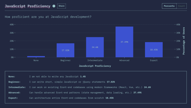 Screen-Shot-2019-06-25-at-8.24.13-PM State of CSS 2019 Survey Results: Top Frameworks Rank Low in Satisfaction, JavaScript Proficiency is on the Rise design tips  News|css