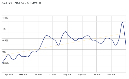 Screenshot of the Gutenberg plugin's increase of active install growth.