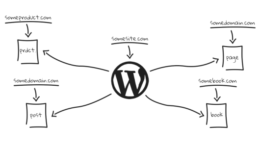 Decorative image showing how a single WordPress site can point to multiple domains on a whiteboard.