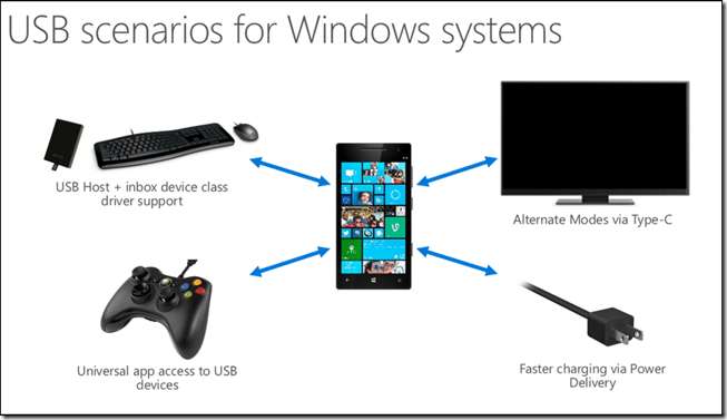 usb-Windows-Phone-Windows-10[1]