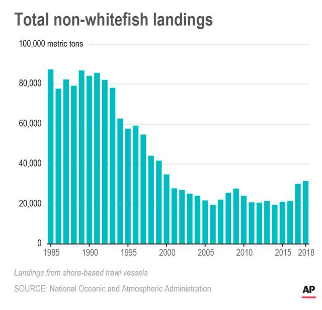This chart shows total non-whitefish landings from shore-based trawl vessels on the U.S. west coast.