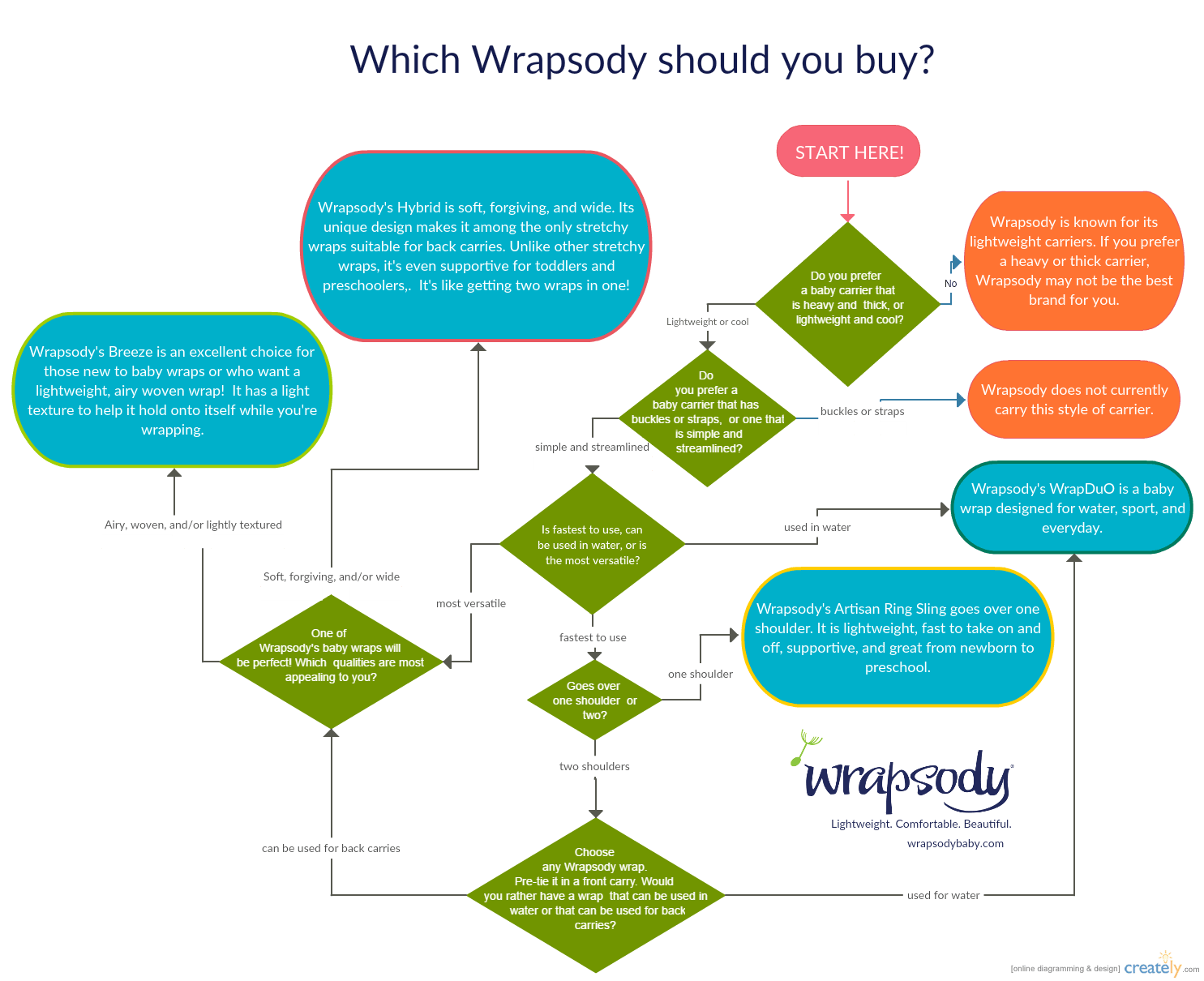 Compare Our Products Wrapsody
