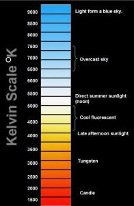 KelvinScale