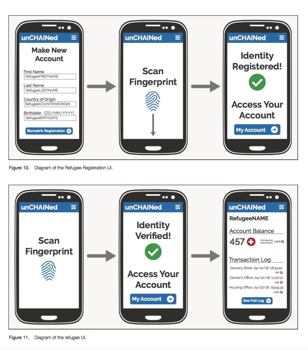 Refugee ID App Payment Biometric
