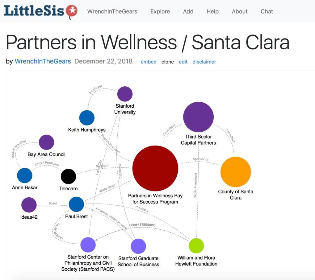 Partners in Wellness : Santa Clara