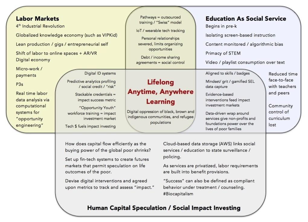 Biocapitalism Infographic