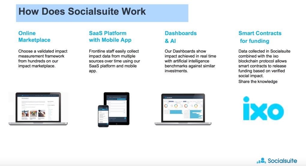 SocialSuite How It Works