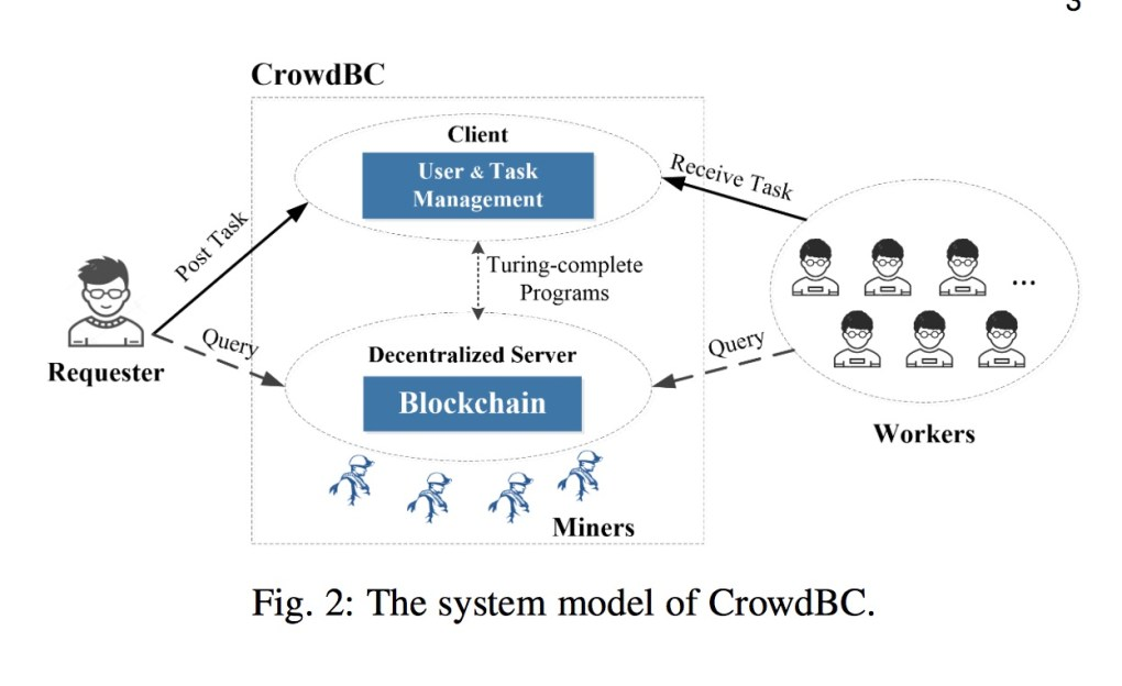 Blockchain Crowdsourcing