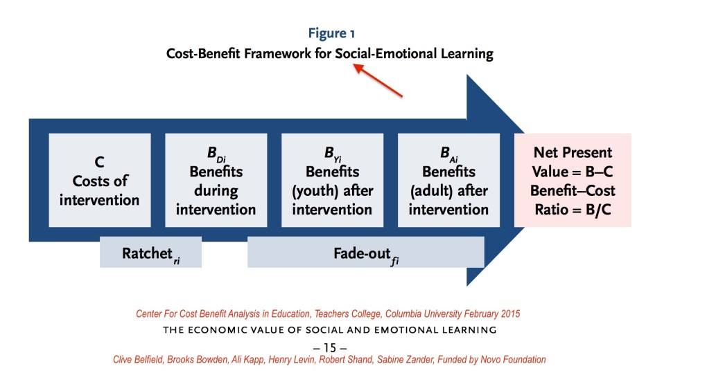 Cost Benefit Analysis SEL Columbia