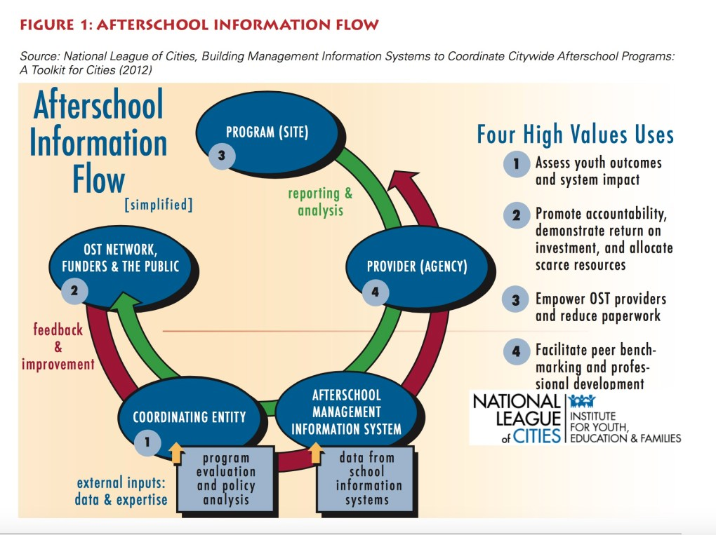 National League of Cities After School Data