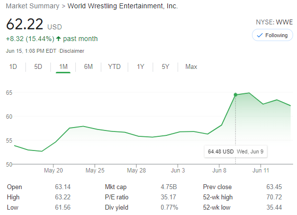WWE shares are trading at $62 as of 1:00pm ET on June 15, 2021.