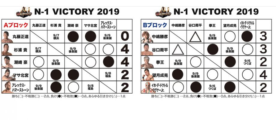 N—1 VICTORY