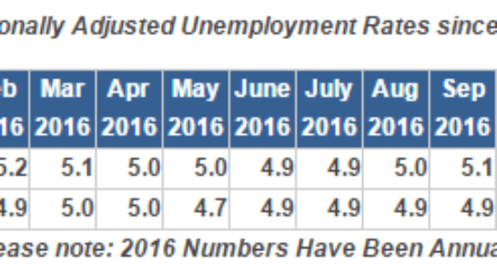 North Carolina's January Employment Figures Released