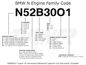 bmw_engine_code_breakdown_n_family