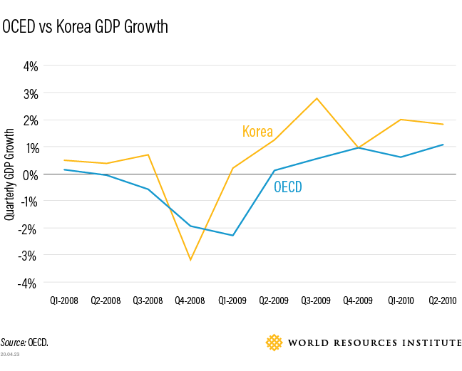 <p>Korea's GDP rebounded faster than any other OECD country after the 2009 global financial crisis, in part due to economic stimulus spending in green measures.</p>