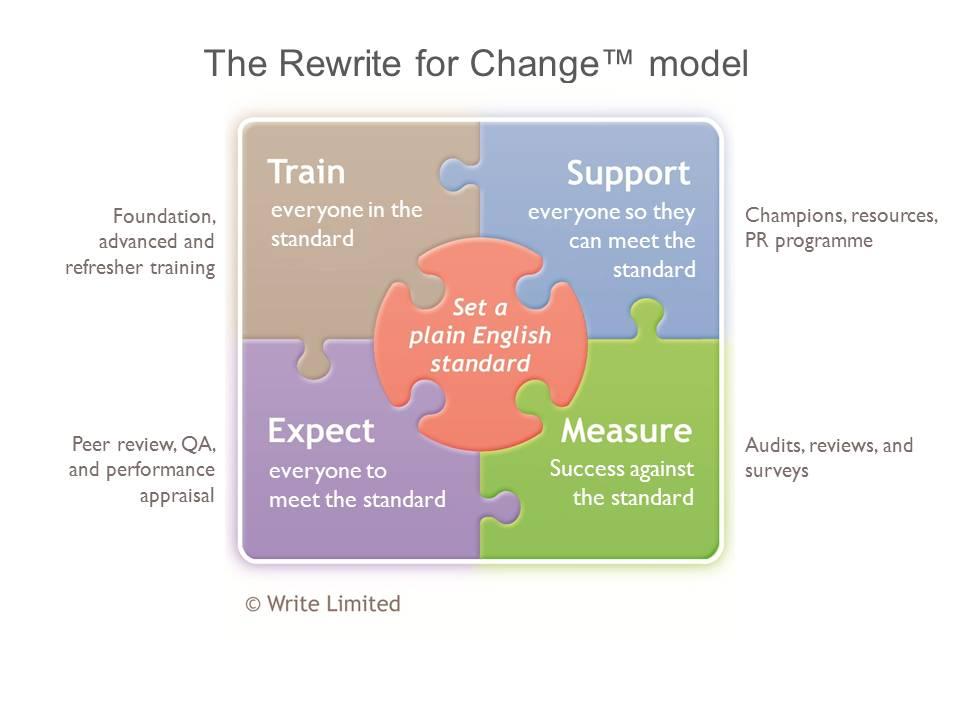 Rewrite for Change model detail