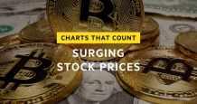 stock market rates rising warning