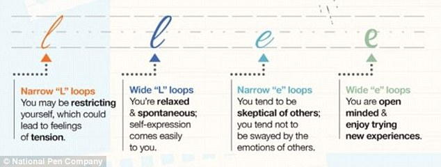 Y loop handwriting analysis