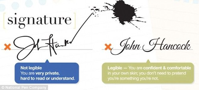 Graphology: What signature says about personality